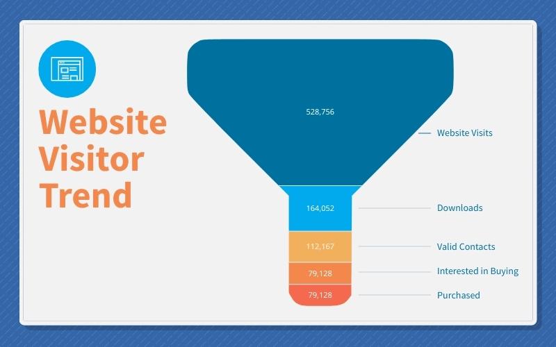 customer data visualization - website visitor trend pyramid