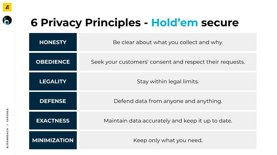 security marketing - 6 privacy principles