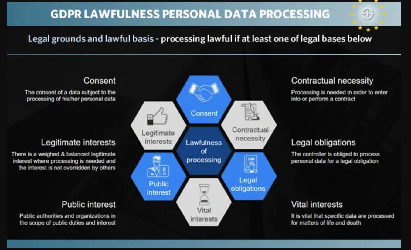 consent management - data processing