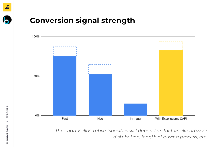 fb conversion api - signal strength